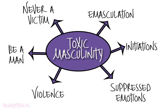 The stereotypes of toxic masculinity.