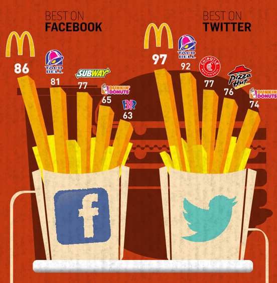Fast food companies use red in their logo as the colour red has been suggested to make us hungry!